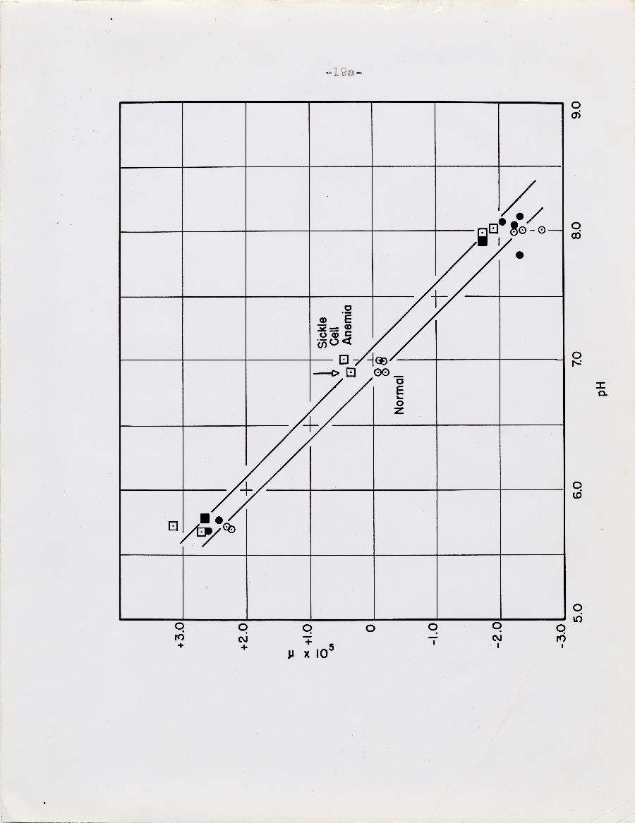 Figure - Page 19a