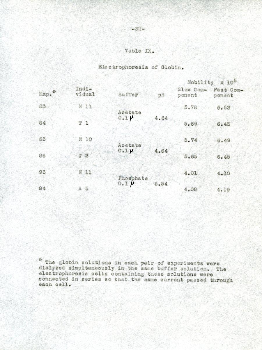Typescript - Page 32