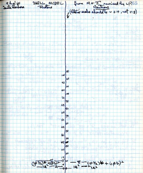 Notes re: Shell Model Protons.Page 1. August 8, 1964