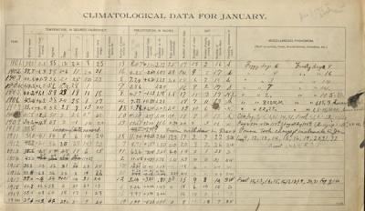 Climatological data for the first two decades of the 1900s.  Compiled ca. 1920.