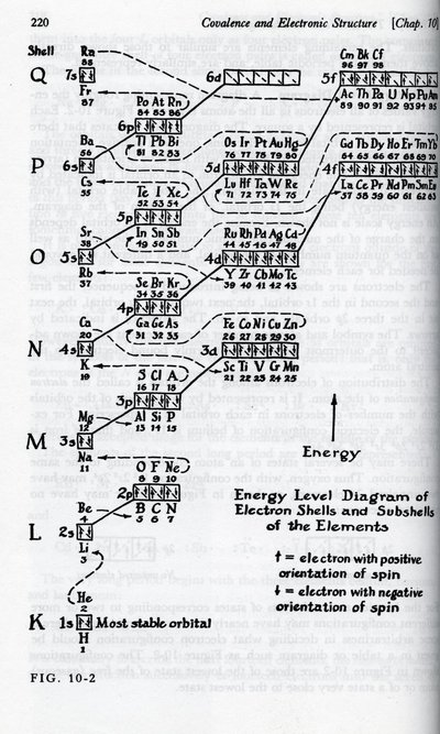 Reproduced illustrations from <em>General Chemistry</em>, by Linus Pauling.