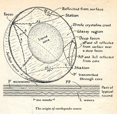 Reproduced illustration depicting the origin of earthquake waves.