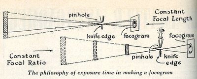 Reproduced illustration of exposure time in making a focogram.
