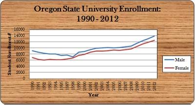 OSU Enrollment, 1990 - 2012