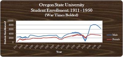 OSU WWI through WWII Enrollment Graph (Male vs. Female)