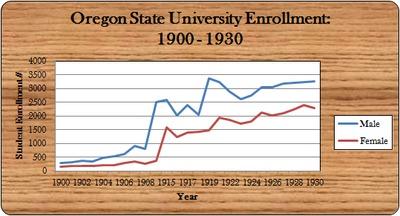 OSU Enrollment, 1900 - 1930