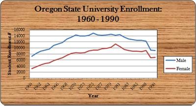 OSU Enrollment, 1960 - 1990