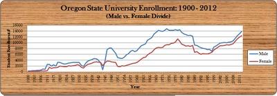 OSU Enrollment Male vs. Female, 1900 - 2012