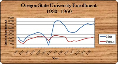 OSU Enrollment, 1930 - 1960