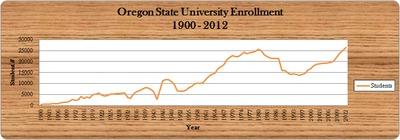 OSU Enrollment, 1900 - 2012