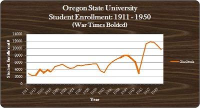 OSU WWI through WWII Enrollment (Students)